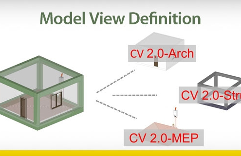 Model-View-Definition
