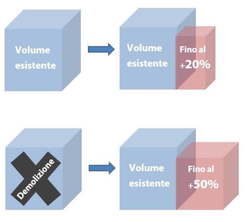 Immagine a colori che mostra uno schema illustrante il bonus volumetrico del Piano casa