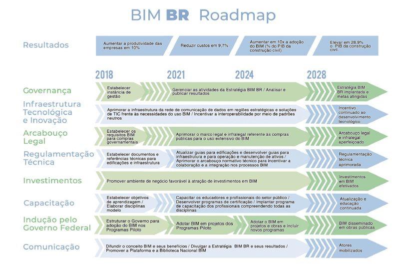 Immagine che mostra le fasi previste della Strategia BIM BR per l'impiantazione del BIM | © Ministério da Economia, Indústria, Comércio Exterior e Serviços