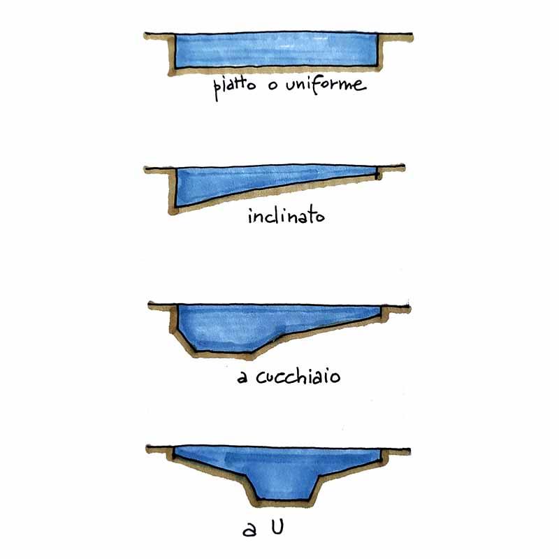 piscina sezioni profondita