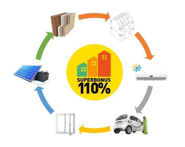 Schema che mostra gli interventi incentivati del Superbonus