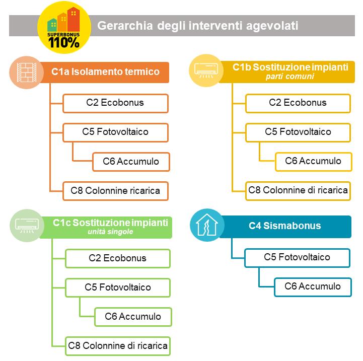 Schema che mostra la gerarchia degli interventi del Superbonus