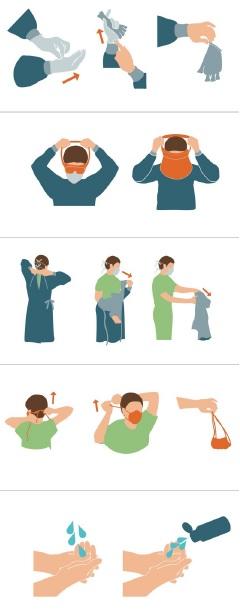 immagine che mostra tutte le fasi della svestizione - riapertura studio dentistico