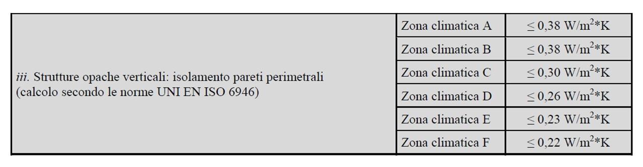 Valori trasmittanza limite delle strutture opache verticali - Allegato E