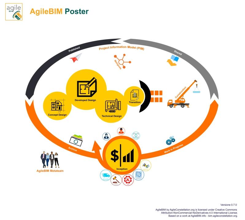 infografica agileBIM