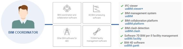 BIM coordination - BIM coordinator software