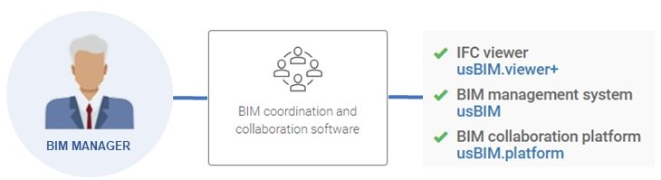 I software del BIM Manager