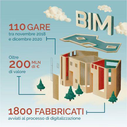 gestione patrimonio immobiliare - gare Agenzia del Demanio