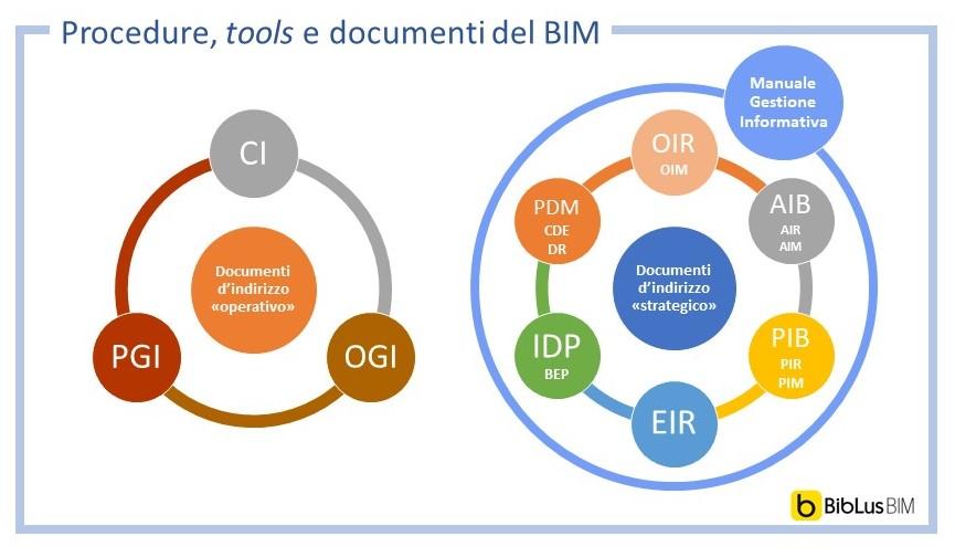 Manuale di Gestione Informativa - struttura e allegati