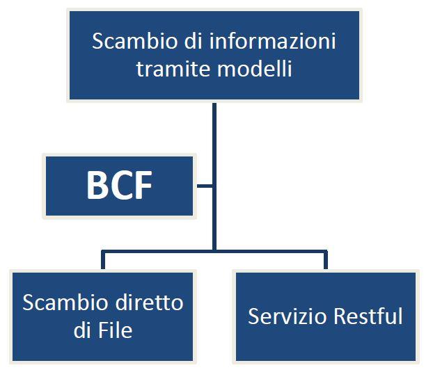 file BCF come funziona