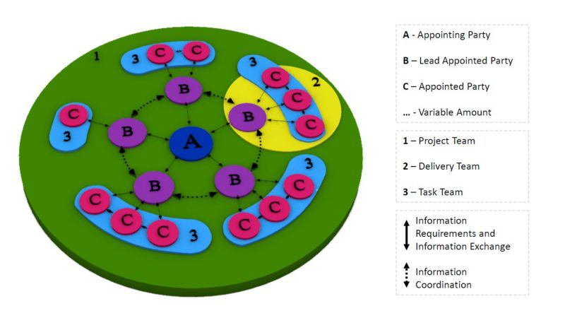 Modelli HBIM e piattaforme Cloud: Parti del processo