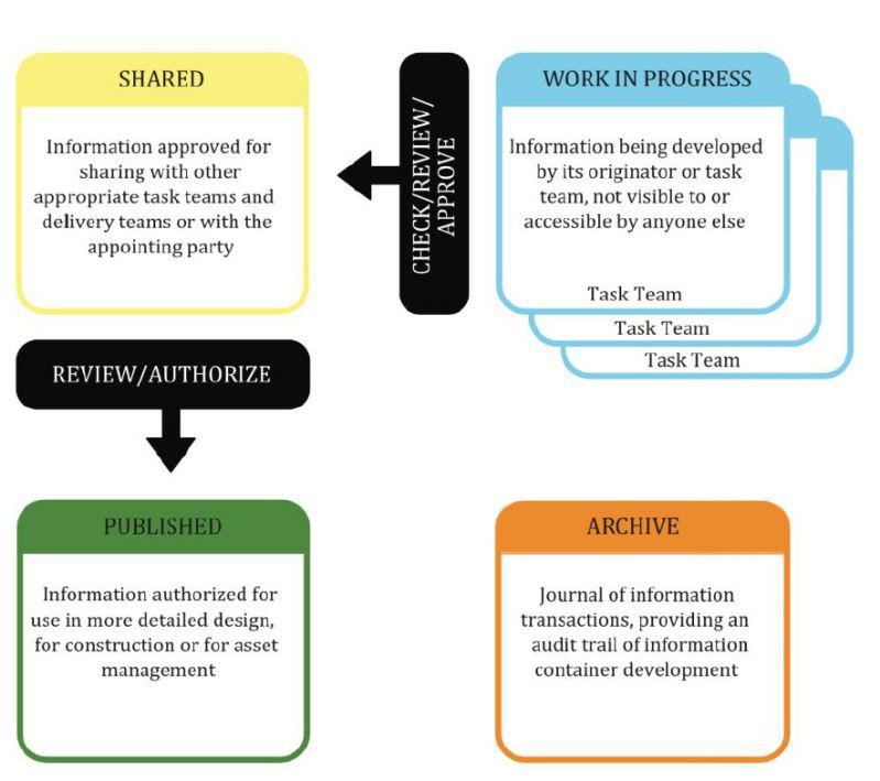 Modelli HBIM e piattaforme Cloud: Processo di collaborazione