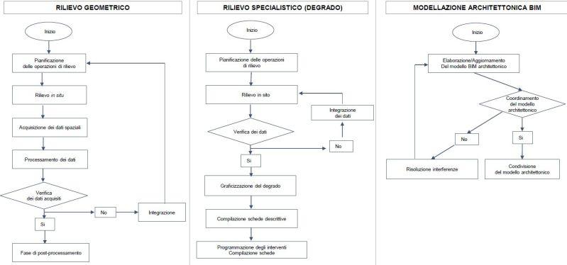 Modelli HBIM e piattaforme Cloud: Definizione workflow