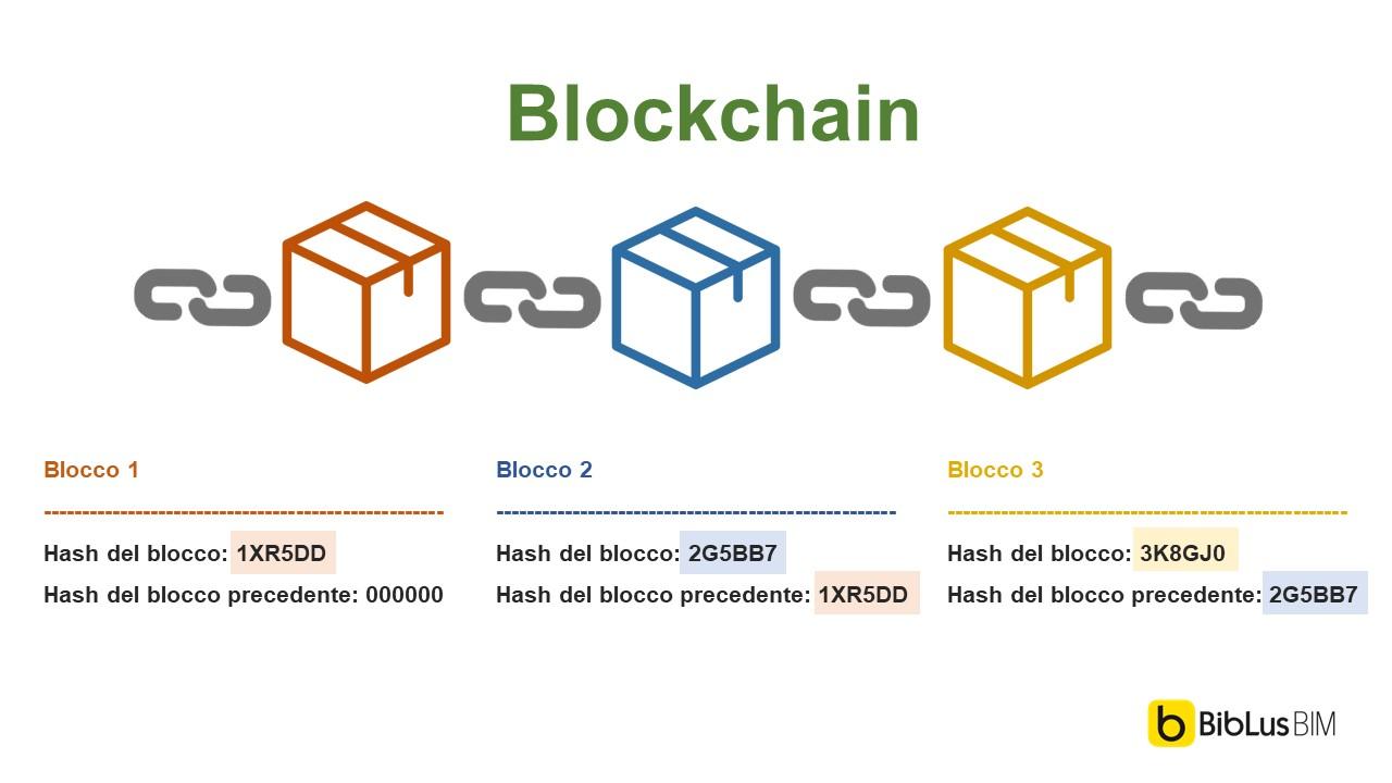 Come funzionano gli hash nella Blockchain