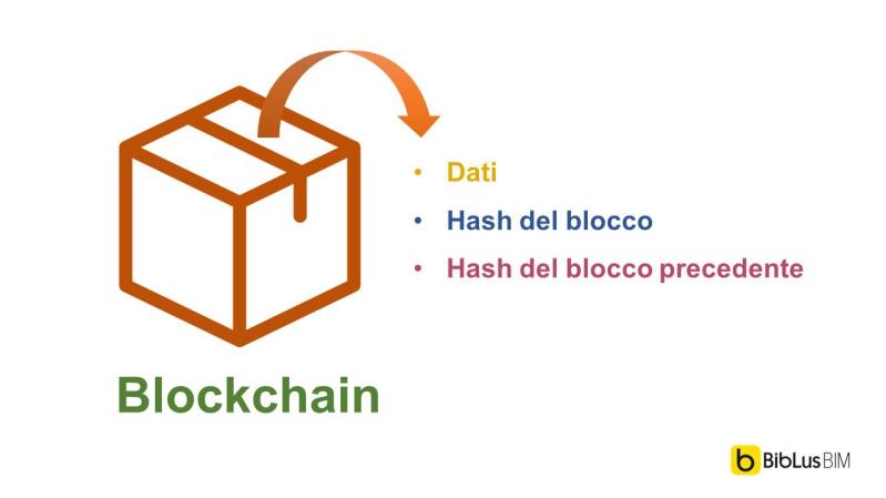 Cosa contiene il blocco della Blockchain
