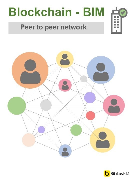 Rappresentazione schematica della rete peer to peer della Blockchain
