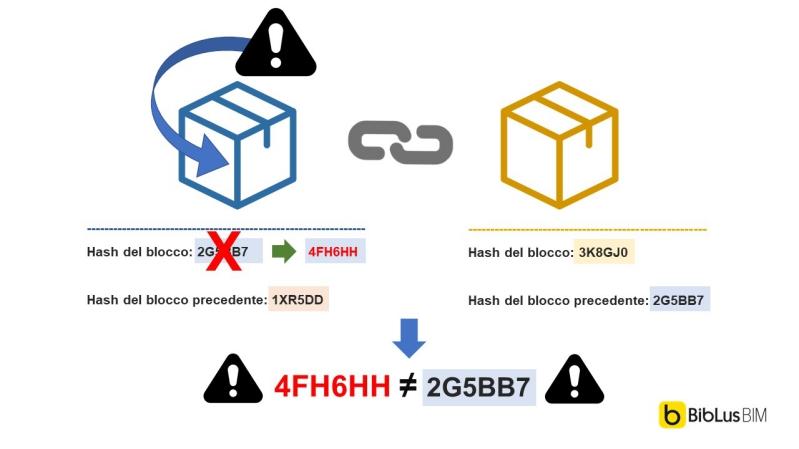 Sistema di sicurezza della Blockchain
