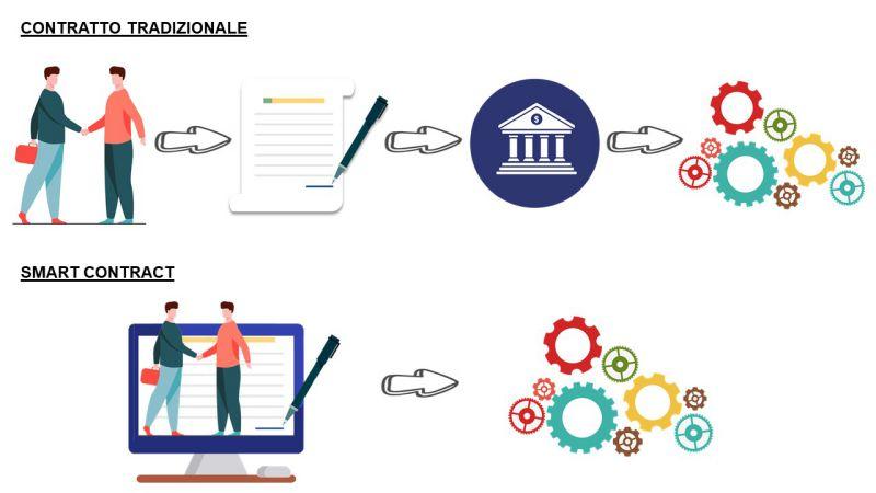 Immagine che raffigura la differenza tra contratto tradizionale e smart contract