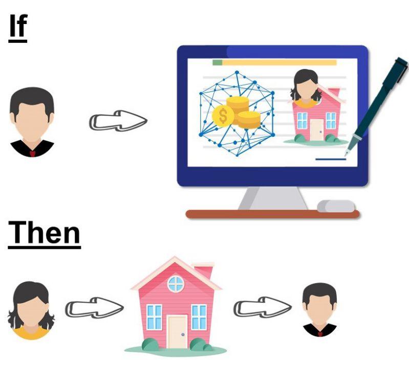 Immagine che mostra quali sono le condizioni da rispettare affinché l'accordo sia valido tramite lo smart contract