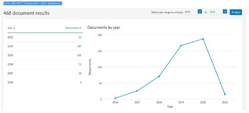 Analisi dei risultati di ricerca sulla Blockchain nel settore nelle costruzioni