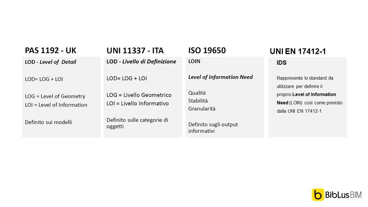 Schema che spiega le differenze tra LOD, LOIN e IDS (Information Delivery Specification)
