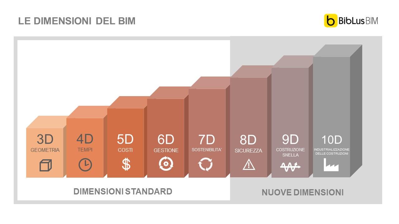 Immagine che spiega quali sono le 10 dimensioni del BIM