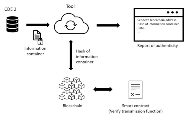 Schema che mostra come richiamare informazioni dalla blockchain