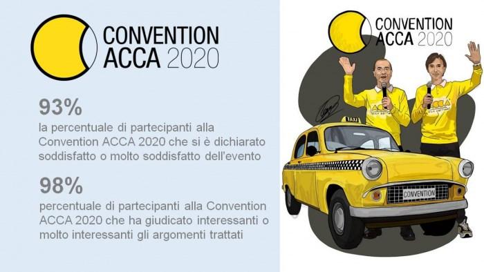 risultati soddisfazione acca convention 2020