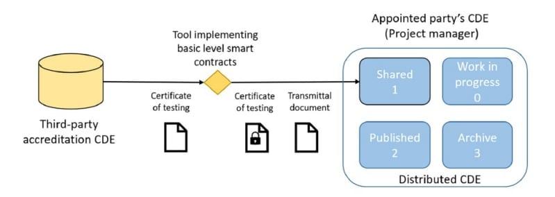Diagramma che schematizza uno smart contract di livello base