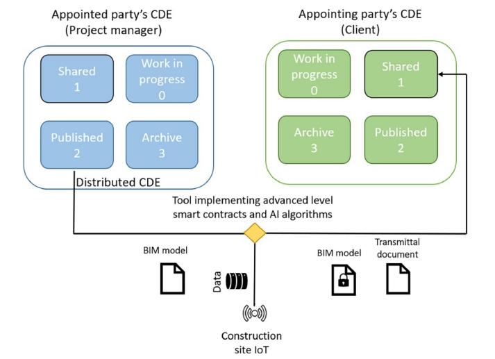 Diagramma che schematizza uno smart contract di livello avanzato
