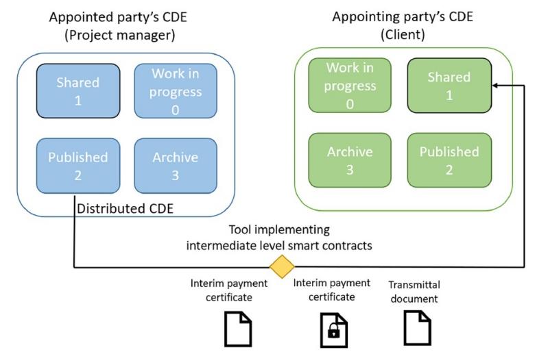 Diagramma che schematizza uno smart contract di livello intermedio
