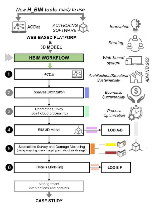 workflow HBIM