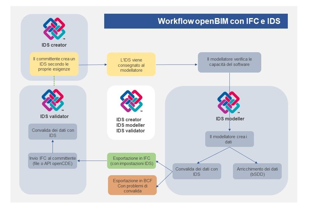 Schema che mostra il flusso di lavoro openBIM con IFC e IDS